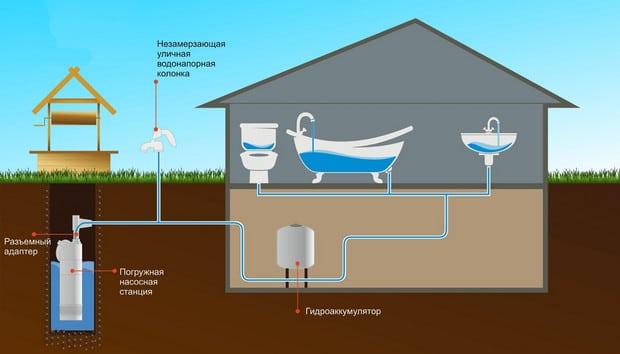 Провести воду в дом от скважины своими руками 38