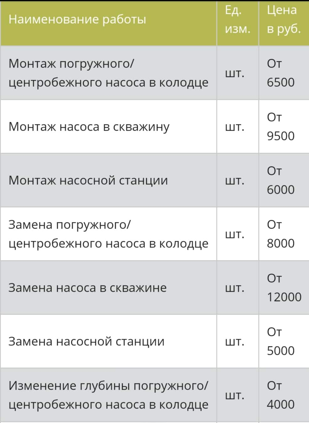 Водоснабжение в Зарайске и Зарайском районе
