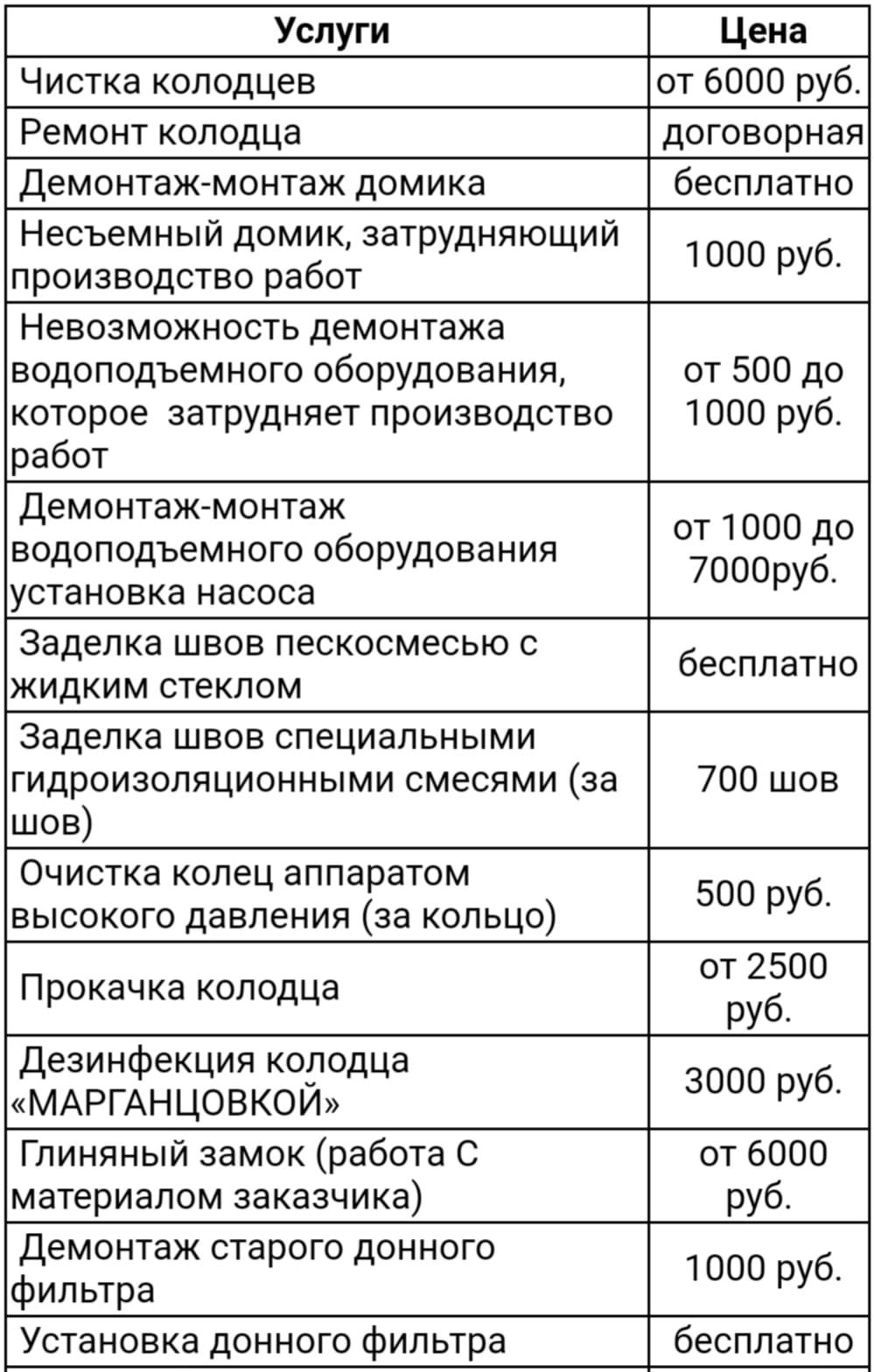 Чистка колодцев в Щёлково и Щёлковском районе