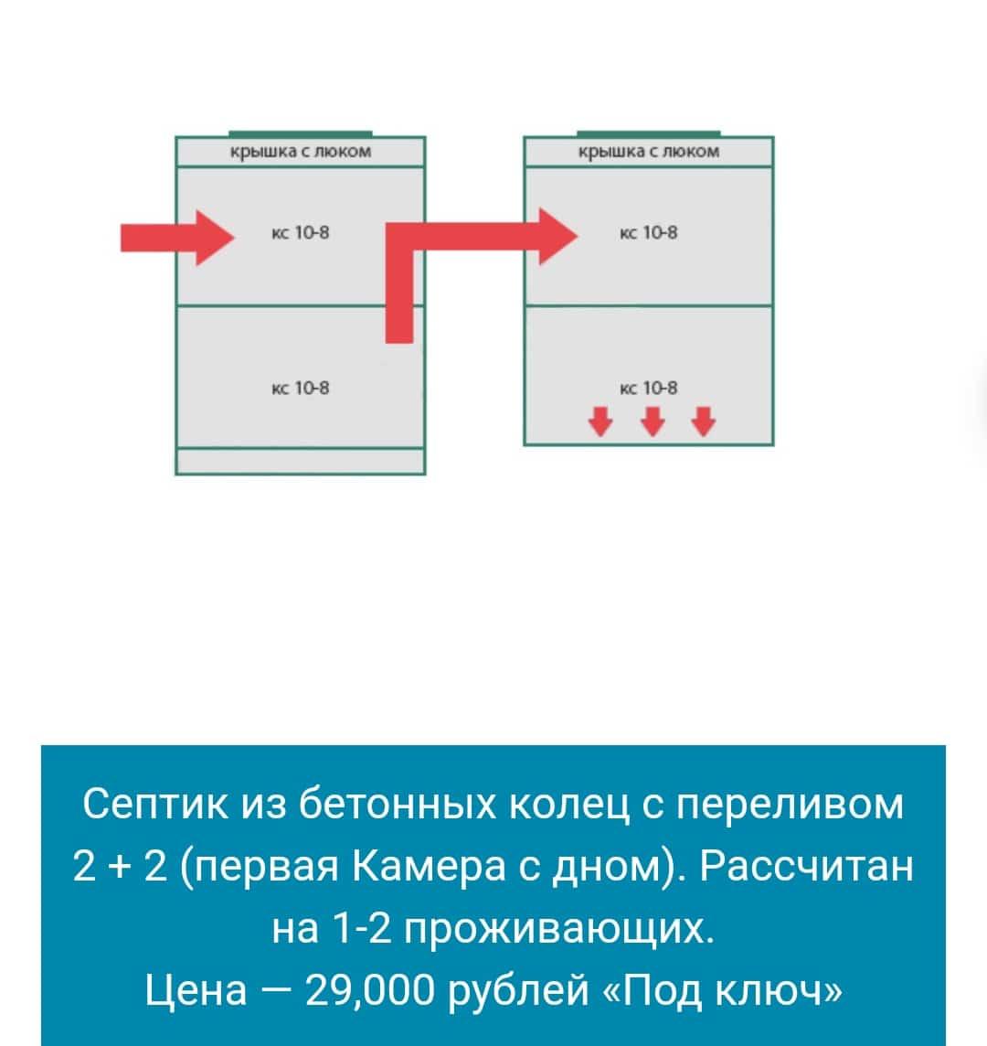 Септик из колец в Сергиево-Посаде и Сергиево-Посадском районе