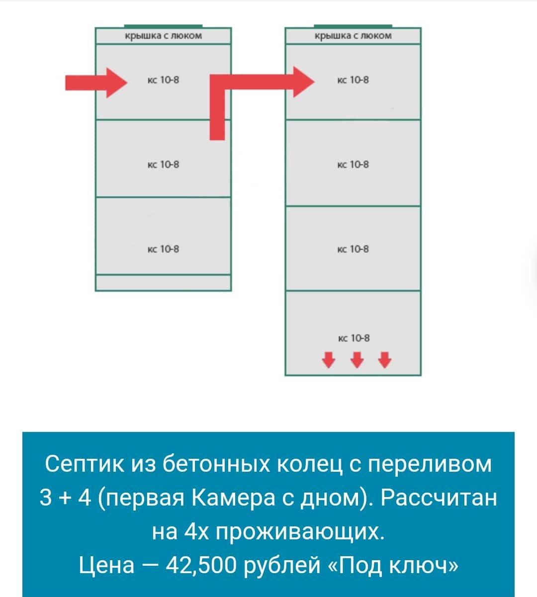 Септик из колец в Пушкино и Пушкинском районе